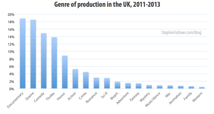 Genre of film production in the UK 2011-13
