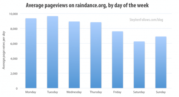 Average page views on Raindance.ord by day of the week