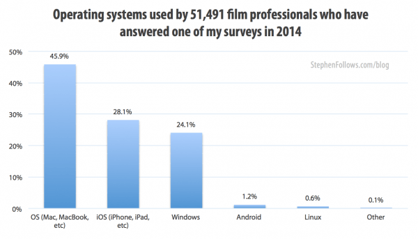 Operating systems used in the film industry