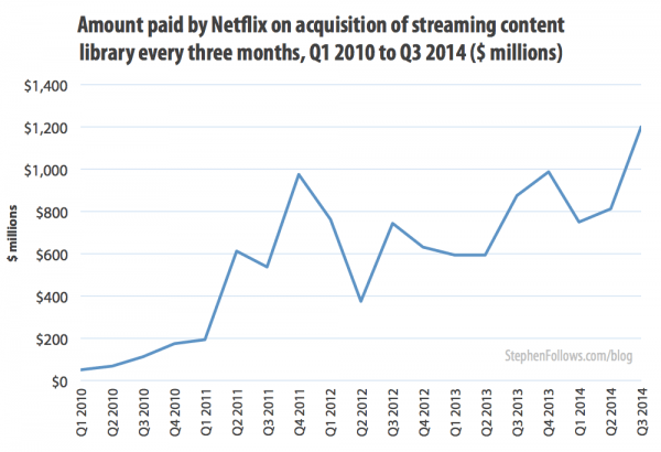 Economics of Netflix acquisition costs