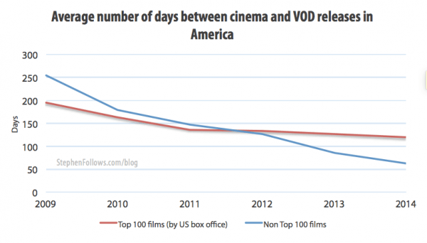 Average number of days between cinemaand VOD movie release dates