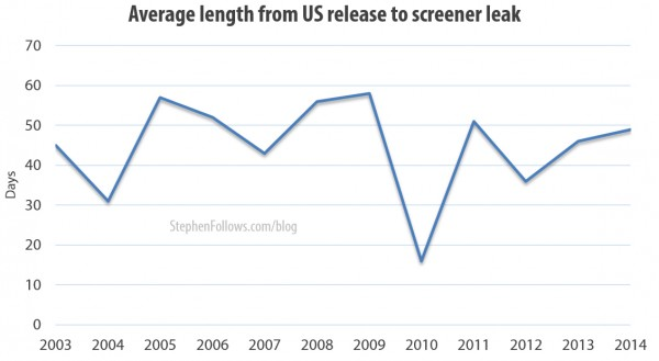 Average length from US release to screener leak