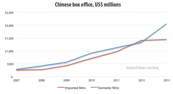 Chinese box office, US$ millions