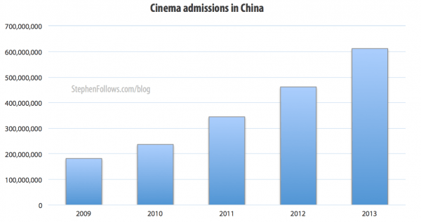 Cinema admissions in China