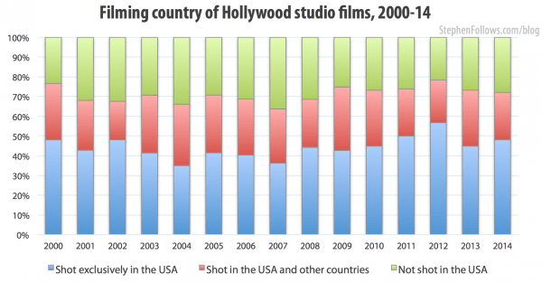 Filming country of Hollywood movie locations