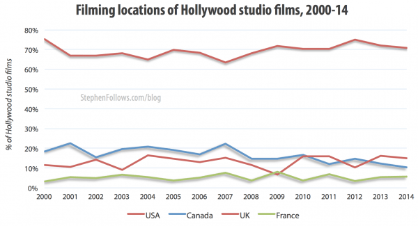 Hollywood movie locations 2000-14