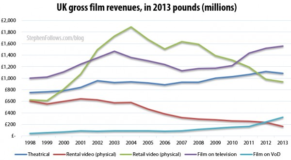 UK gross film revenues  2013