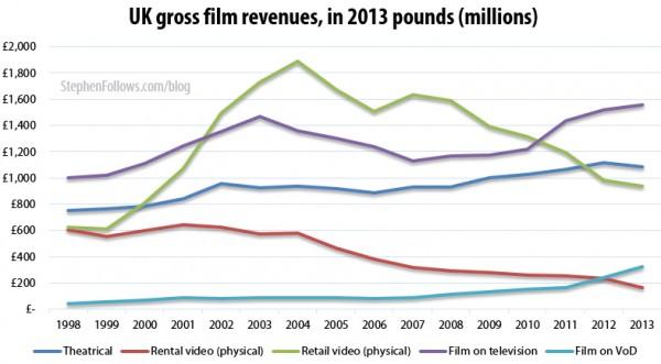 UK gross film revenues 2013