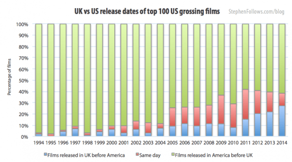 movie release dates for top 100 grossing films 1994-2014