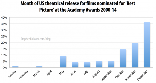 Month of US theatrical release for movies nominated for Best Picture Oscar