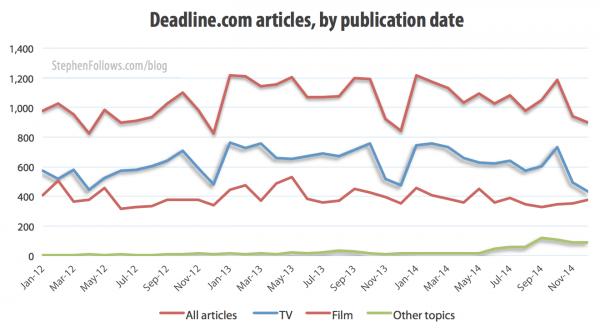 Deadline.com articles by publication date