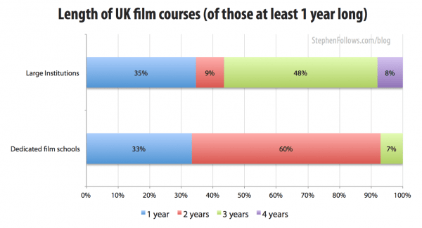 Length of UK film courses at film schools