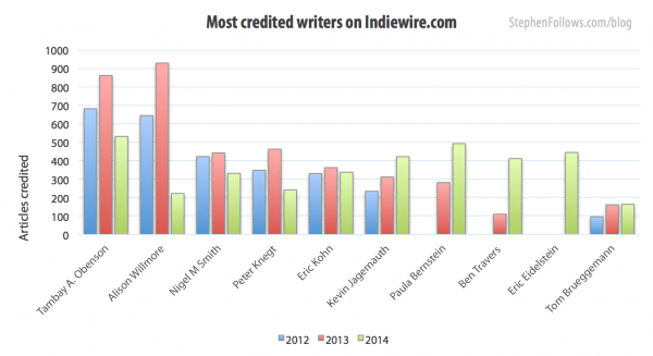 Most credited writers on Indiewire