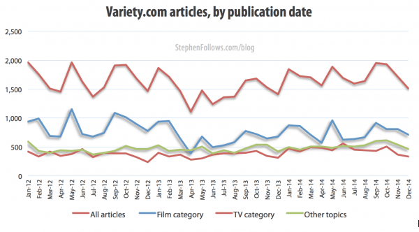 Variety articles by publication date