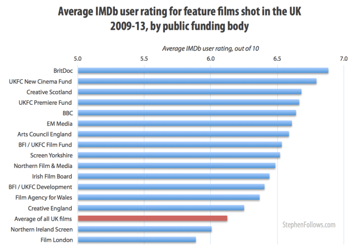 IMDb rating for UK films with public funding