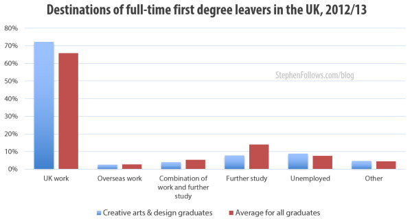 Destination of full-time first degree leavers in the UK