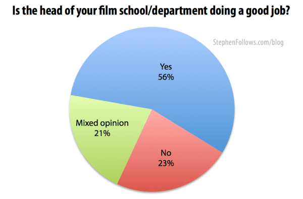 I asked film students if their head was doing a good job