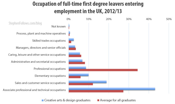Occupation of full-time first degree leavers entering employment for the first time