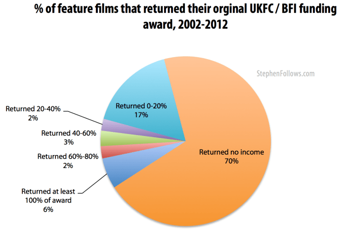 Percentage of BFI funded films which returned their investment