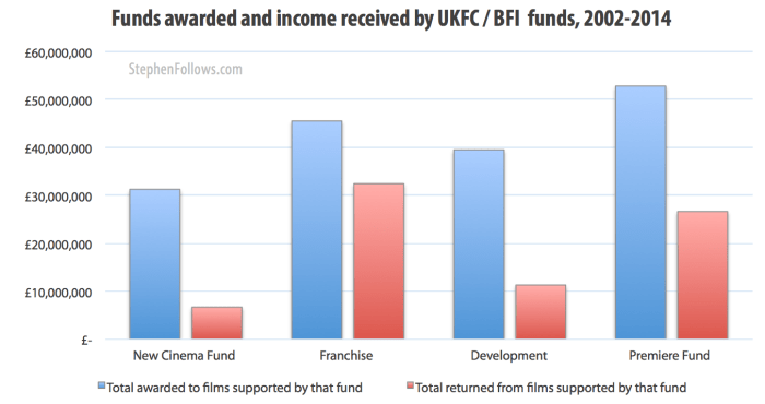 BFI film funds = income and returns 2002-2014