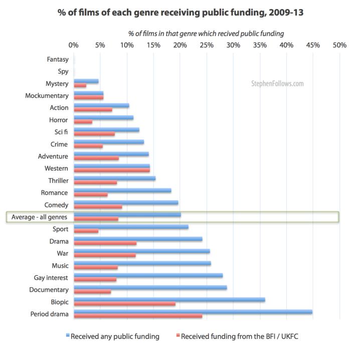 Percentage of films in each genre receiving UK public funding