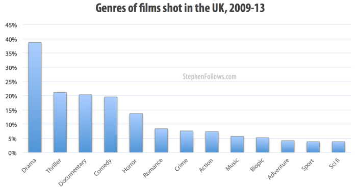 Genres of films shot in the UK 2009-13