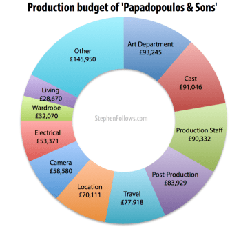 Production budget of Papadopoulos & Sons