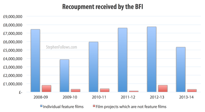 Recoupment received by the BFI from BFI backed films