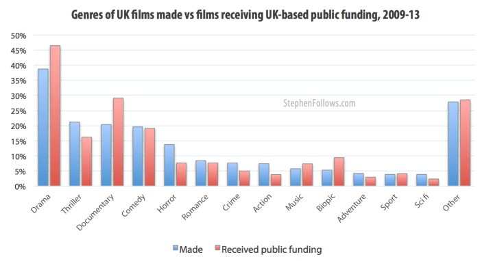 Genre of films receiving UK public funding 2009-13