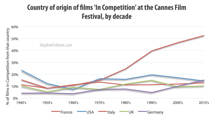 Country of origin of films up for the Palme d'Or