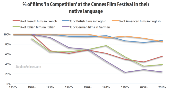 Percentage of films in Cannes in their native language of Cannes