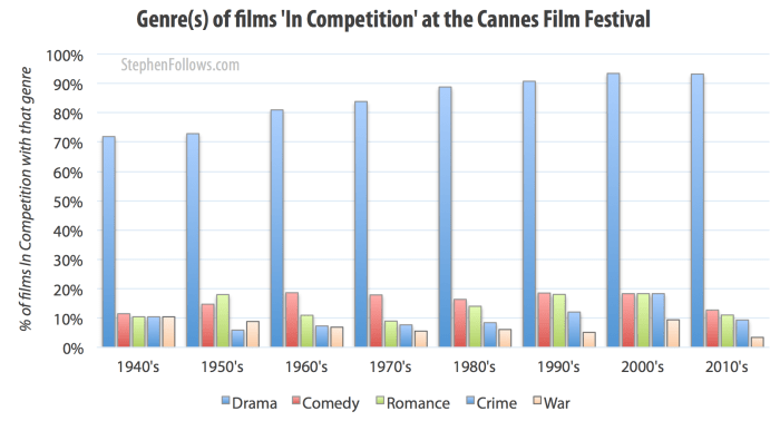 Genre of films up for the Palme d'Or at the Cannes film festval