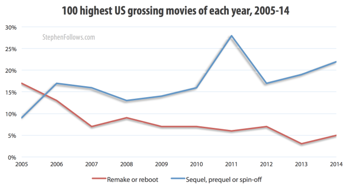 Hollywood remakes as a percentage of top 100 grossing films 2005-14