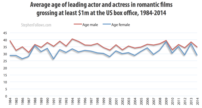 Average age of leads in romantic movies