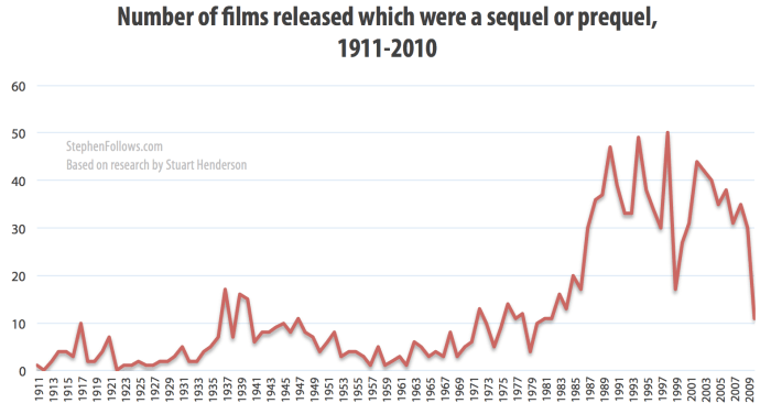 Number of Hollywood sequels or prequels 1911-2010