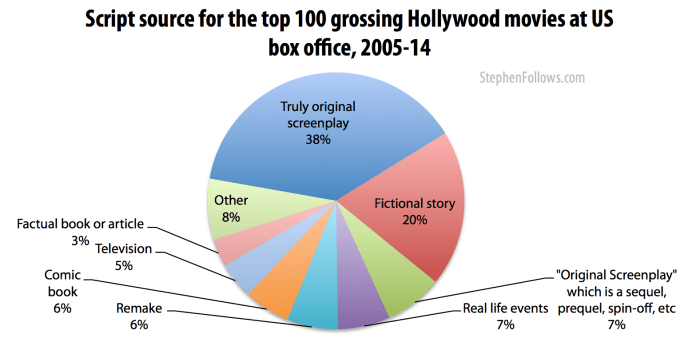 Script source for top grossing Hollywood movies 2005-14