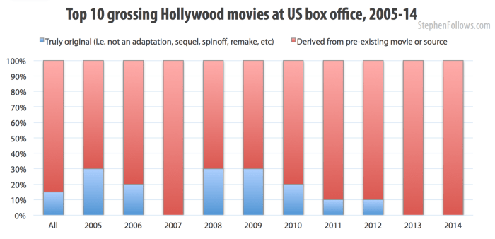 How original are the top 10 Hollywood movies 2005-14