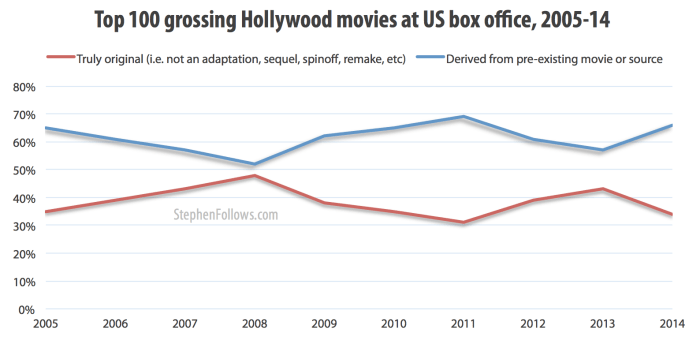 How original are Hollywood movies at the US box office 2005-14
