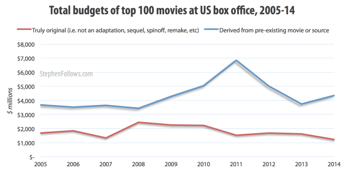 Total budgets of top 100 movies at US box office 2005-14