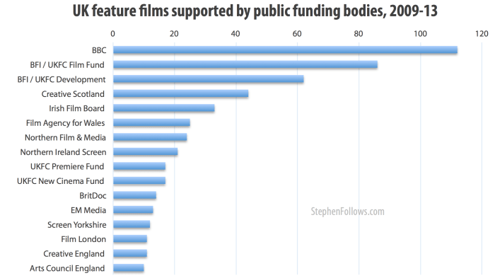 UK films with public funding by funding body 2009-13