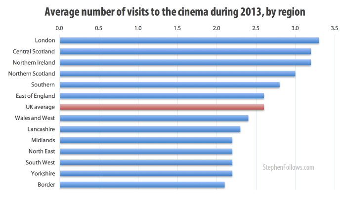Average number of visits to the cinema during 2013 by region