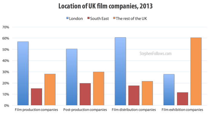 Location of companies in the UK film industry 2013