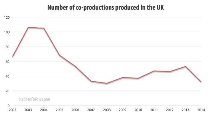 Number of co-production low-budget film in the UK 2002-2014