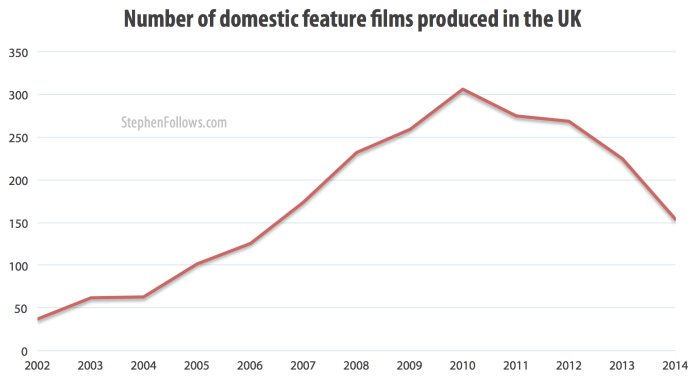 Number of domestic UK feature films 2002-14
