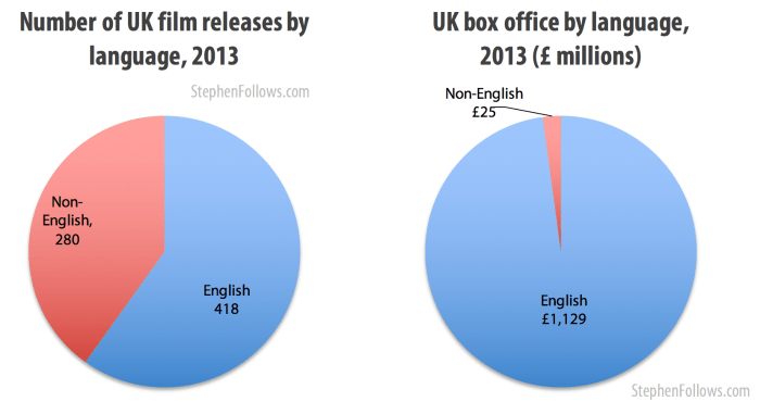 Number of film releases in the UK by language 2013