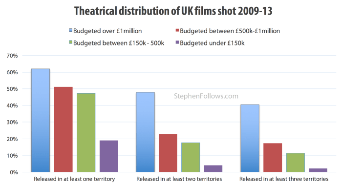 Theatrical distribution of UK films shot 2009-13