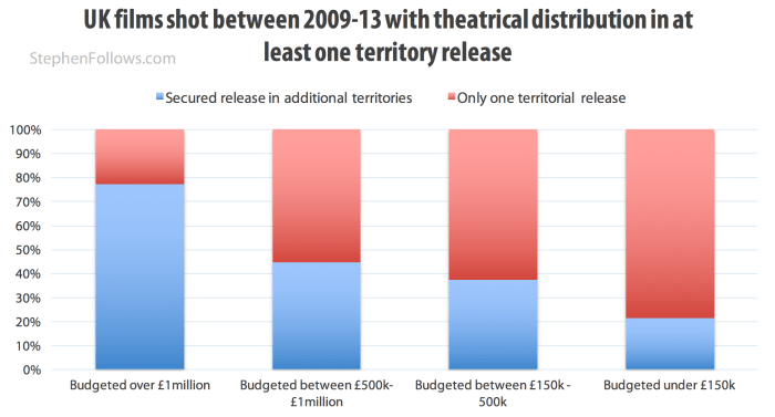 UK films 2009-13 with theatrical distribution in at least one territory release