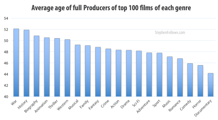 Age of Hollywood producers by genre