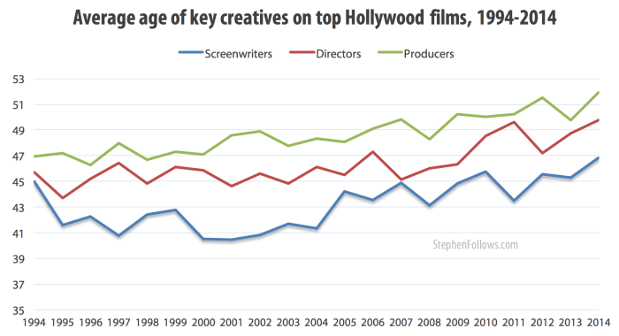 age of key Hollywood creatives