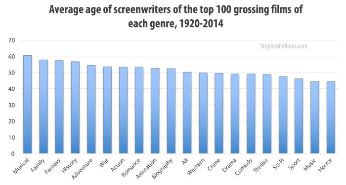 Average age of screenwriters of top genre films